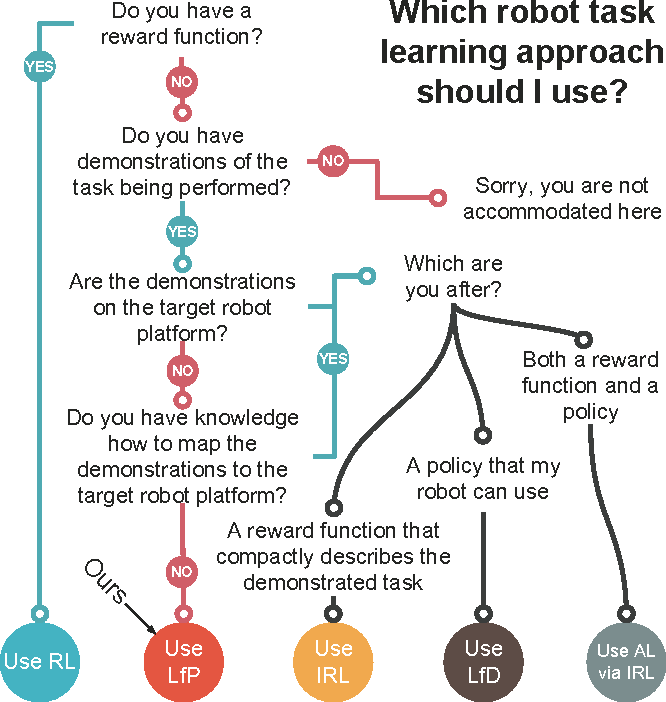 Figure 1 for What Would You Do? Acting by Learning to Predict