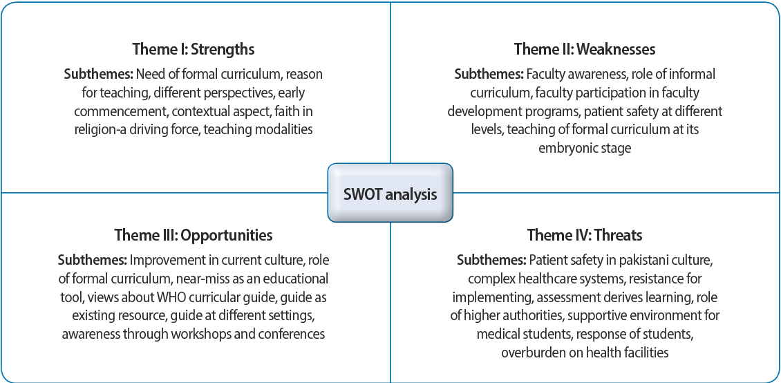 Table 2 from Strengths, weaknesses, opportunities, and