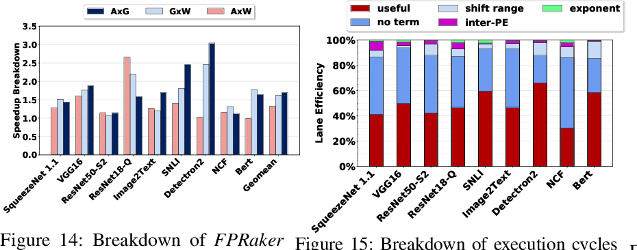 Figure 4 for FPRaker: A Processing Element For Accelerating Neural Network Training