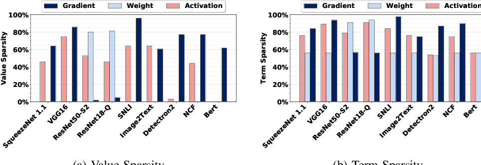 Figure 1 for FPRaker: A Processing Element For Accelerating Neural Network Training
