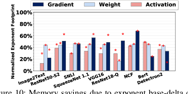 Figure 2 for FPRaker: A Processing Element For Accelerating Neural Network Training