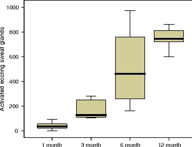Quantification of eccrine sweat glands with acetylcholine sweat-spot ...