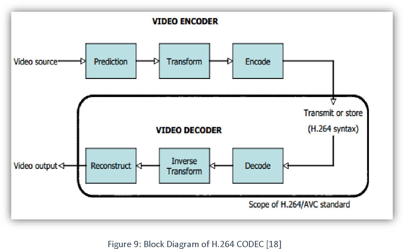 Figure 5 From Study And Performance Comparison Of Hevc H 264 Decoder Block Diagram Video Codecs Semantic Scholar