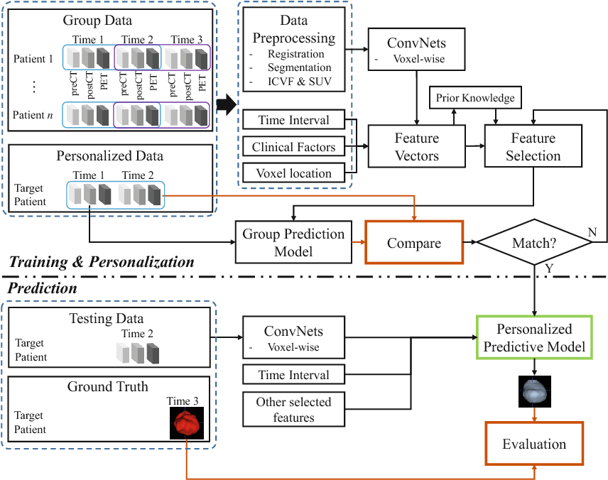 Figure 3 for Personalized Pancreatic Tumor Growth Prediction via Group Learning