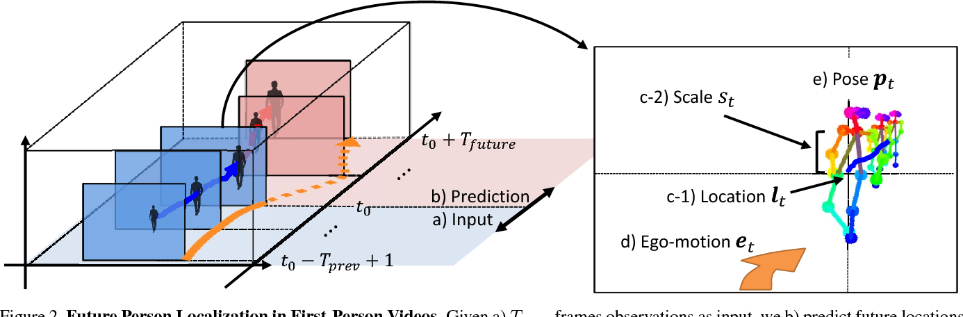 Figure 3 for Future Person Localization in First-Person Videos