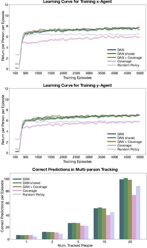 Figure 4 for Maximizing Information Gain in Partially Observable Environments via Prediction Reward