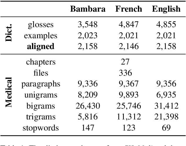 Figure 1 for Neural Machine Translation for Extremely Low-Resource African Languages: A Case Study on Bambara