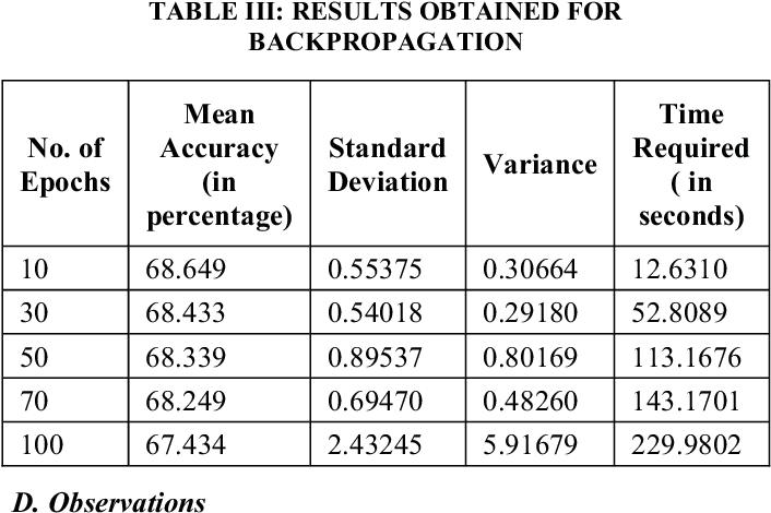 Comparison of Predictive Algorithms: Backpropagation, SVM, LSTM and