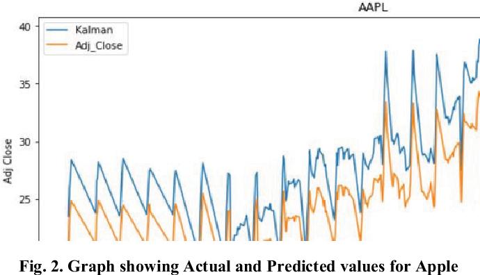 Comparison of Predictive Algorithms: Backpropagation, SVM