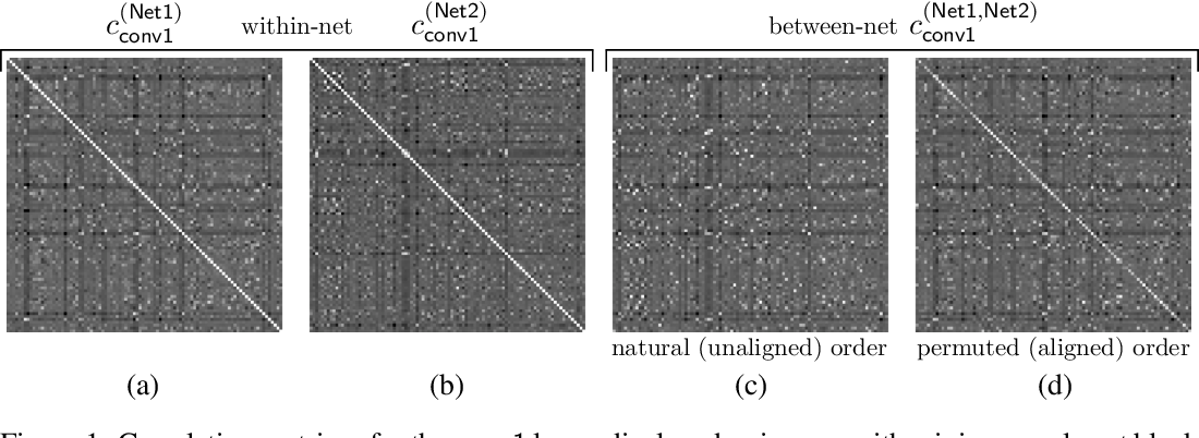 Figure 1 for Convergent Learning: Do different neural networks learn the same representations?