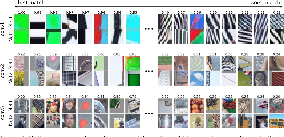 Figure 3 for Convergent Learning: Do different neural networks learn the same representations?