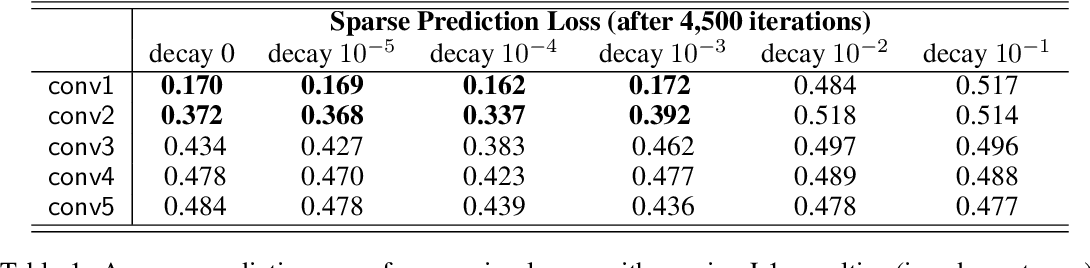 Figure 2 for Convergent Learning: Do different neural networks learn the same representations?