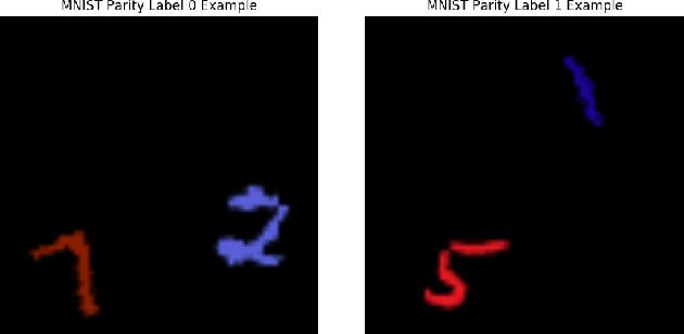 Figure 1 for Modularity Matters: Learning Invariant Relational Reasoning Tasks