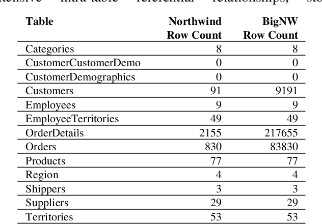 PDF] A Performance Comparison of Microsoft SQL Server 2008