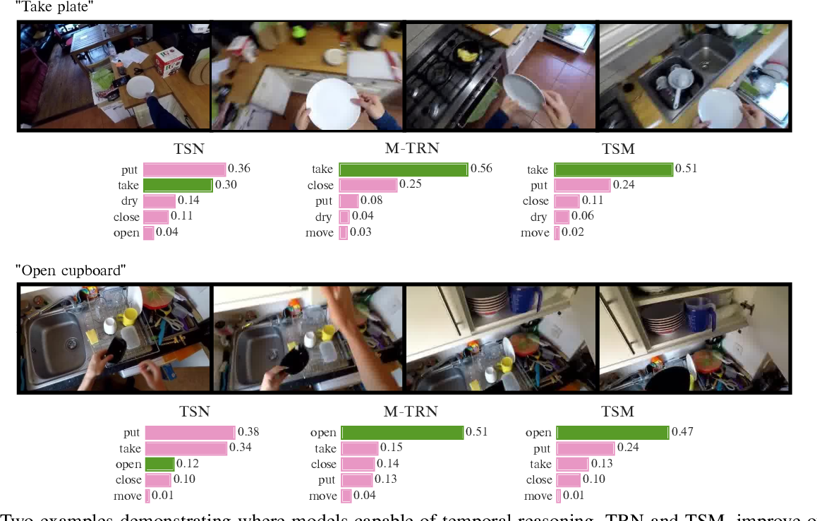 Figure 3 for An Evaluation of Action Recognition Models on EPIC-Kitchens