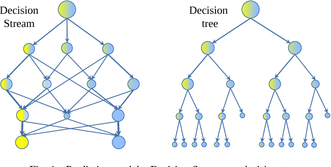 Figure 1 for Decision Stream: Cultivating Deep Decision Trees