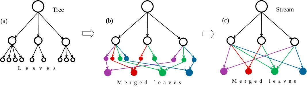 Figure 2 for Decision Stream: Cultivating Deep Decision Trees