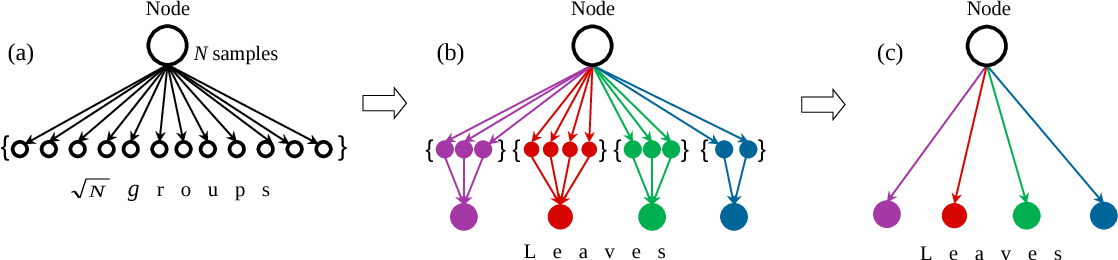 Figure 3 for Decision Stream: Cultivating Deep Decision Trees