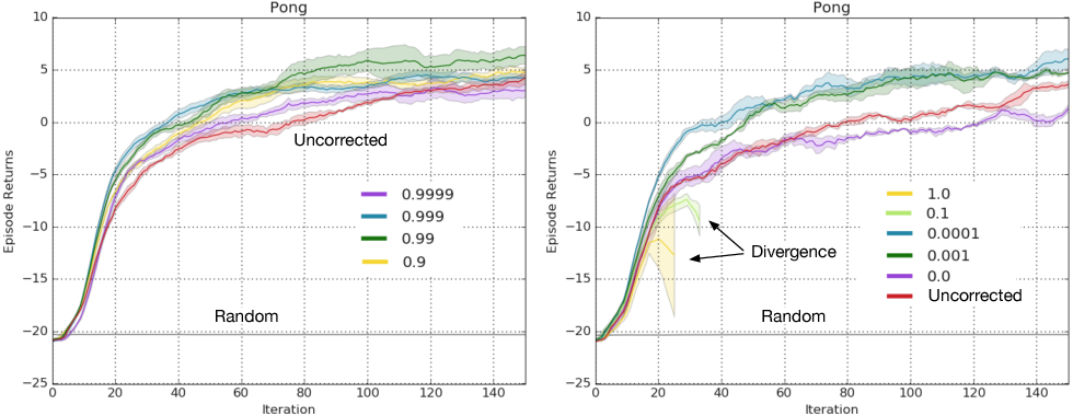 Figure 1 for Off-Policy Deep Reinforcement Learning by Bootstrapping the Covariate Shift