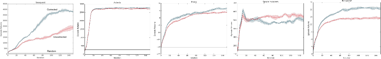 Figure 2 for Off-Policy Deep Reinforcement Learning by Bootstrapping the Covariate Shift