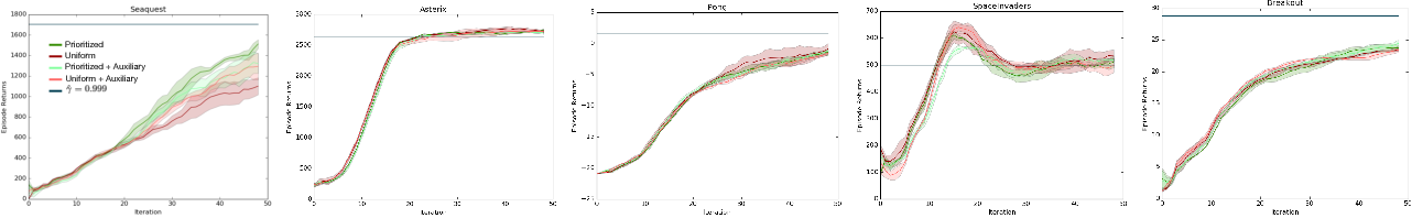Figure 3 for Off-Policy Deep Reinforcement Learning by Bootstrapping the Covariate Shift