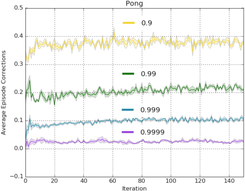 Figure 4 for Off-Policy Deep Reinforcement Learning by Bootstrapping the Covariate Shift