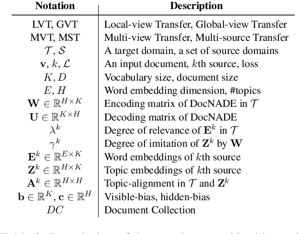 Figure 3 for Multi-source Neural Topic Modeling in Multi-view Embedding Spaces