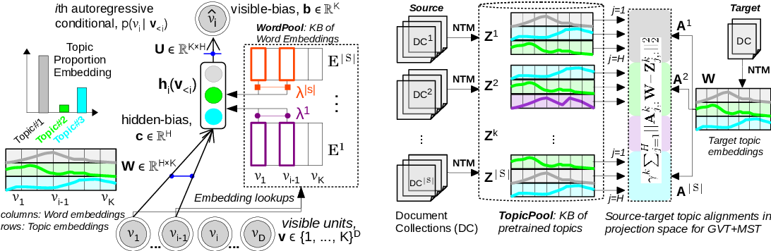 Figure 2 for Multi-source Neural Topic Modeling in Multi-view Embedding Spaces