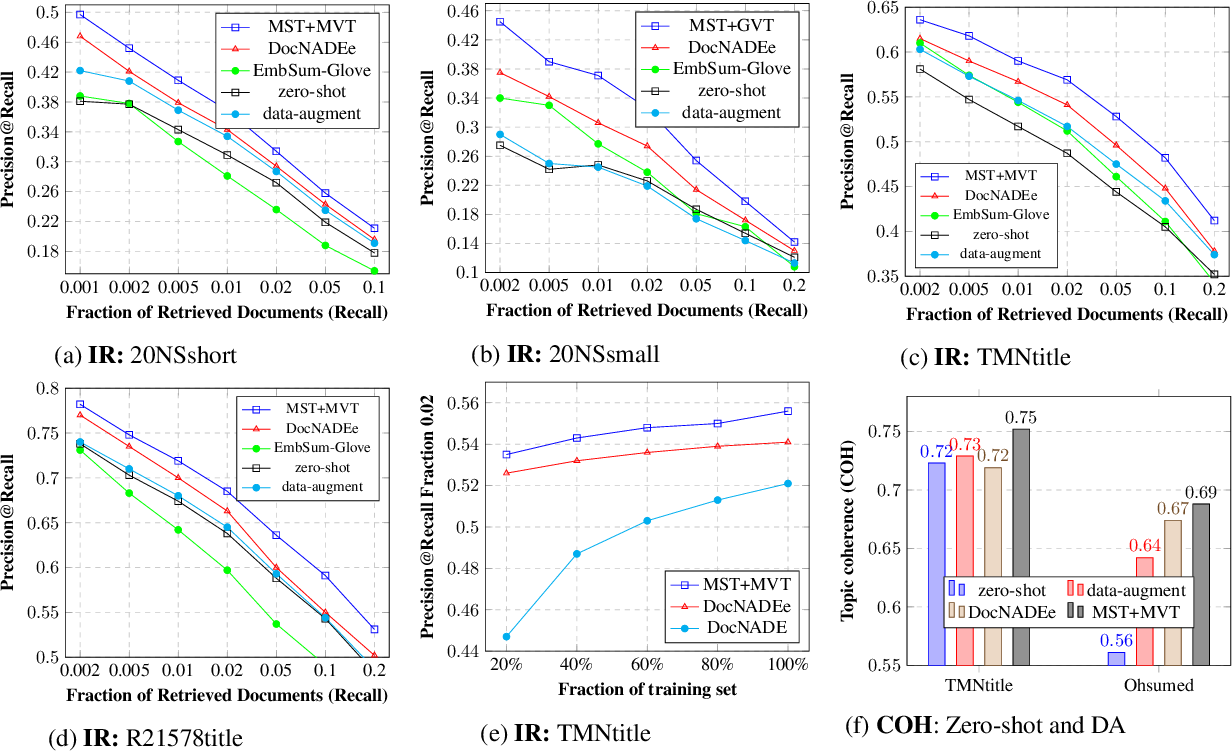 Figure 4 for Multi-source Neural Topic Modeling in Multi-view Embedding Spaces