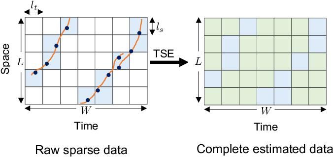 Figure 1 for Low-Rank Hankel Tensor Completion for Traffic Speed Estimation