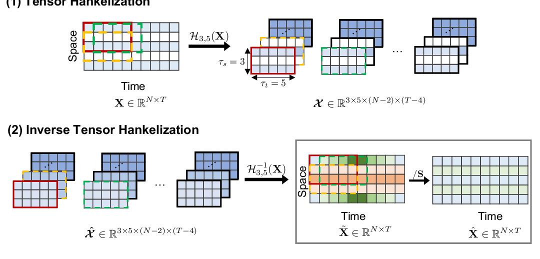 Figure 2 for Low-Rank Hankel Tensor Completion for Traffic Speed Estimation