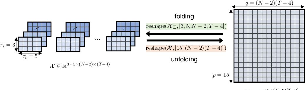 Figure 3 for Low-Rank Hankel Tensor Completion for Traffic Speed Estimation