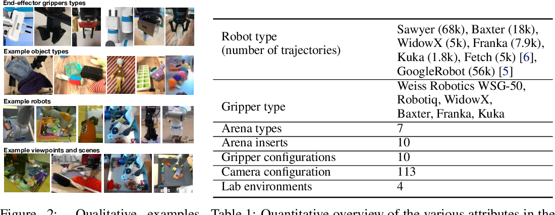 Figure 2 for RoboNet: Large-Scale Multi-Robot Learning