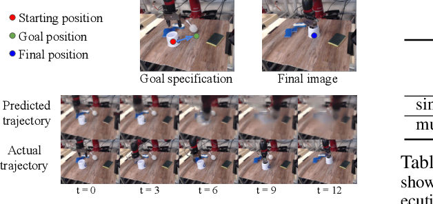 Figure 3 for RoboNet: Large-Scale Multi-Robot Learning