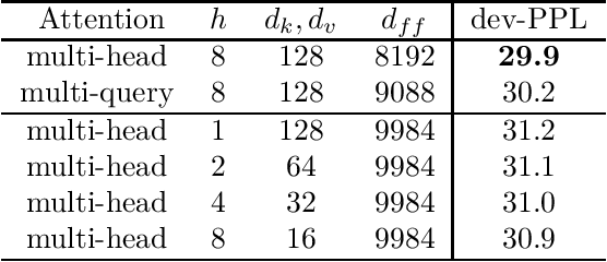 Figure 3 for Fast Transformer Decoding: One Write-Head is All You Need