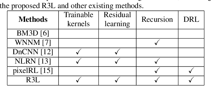 Figure 1 for R3L: Connecting Deep Reinforcement Learning to Recurrent Neural Networks for Image Denoising via Residual Recovery