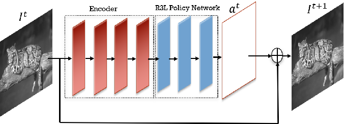 Figure 2 for R3L: Connecting Deep Reinforcement Learning to Recurrent Neural Networks for Image Denoising via Residual Recovery