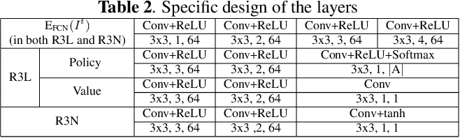Figure 3 for R3L: Connecting Deep Reinforcement Learning to Recurrent Neural Networks for Image Denoising via Residual Recovery