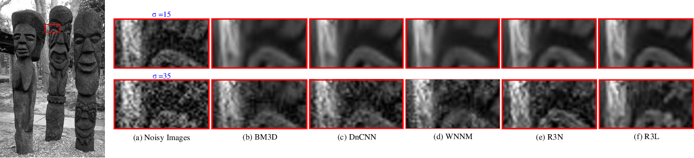 Figure 4 for R3L: Connecting Deep Reinforcement Learning to Recurrent Neural Networks for Image Denoising via Residual Recovery