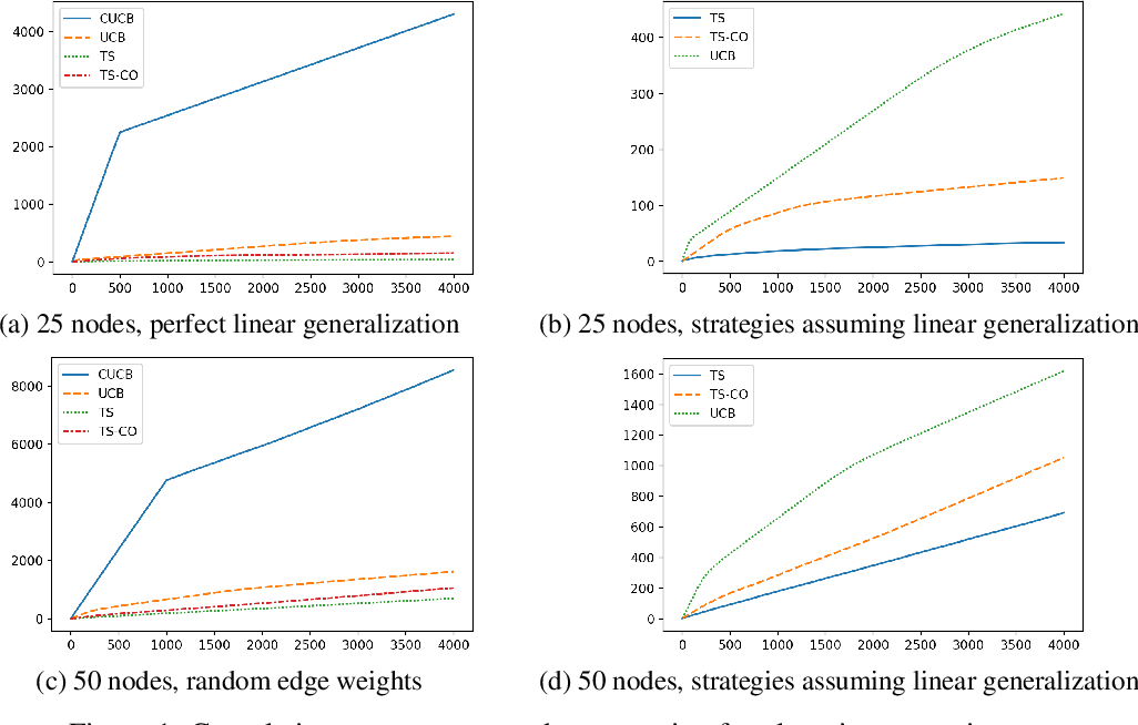 Figure 1 for Fast Thompson Sampling Algorithm with Cumulative Oversampling: Application to Budgeted Influence Maximization