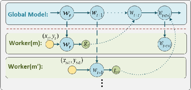 Figure 1 for Asynchronous Stochastic Gradient Descent with Delay Compensation