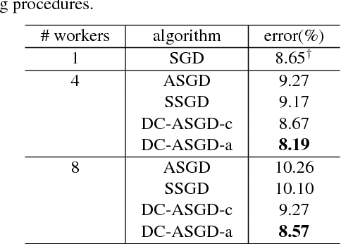 Figure 2 for Asynchronous Stochastic Gradient Descent with Delay Compensation