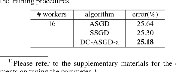 Figure 4 for Asynchronous Stochastic Gradient Descent with Delay Compensation