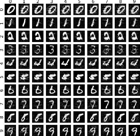 Figure 1 for GenAttack: Practical Black-box Attacks with Gradient-Free Optimization