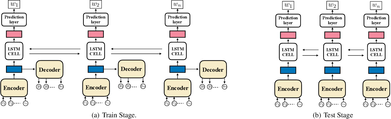Figure 1 for Learning Multi-level Dependencies for Robust Word Recognition
