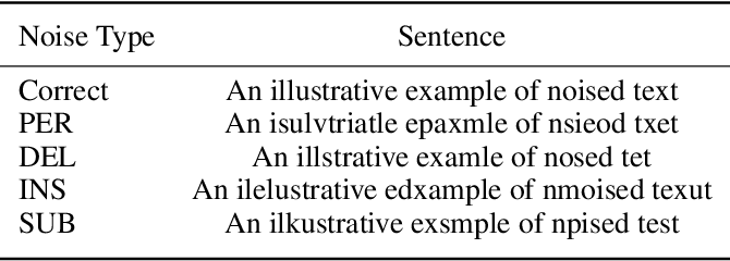Figure 2 for Learning Multi-level Dependencies for Robust Word Recognition