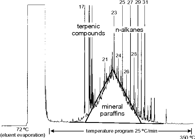 Figure 1 from Mineral oil paraffins in human body fat and milk