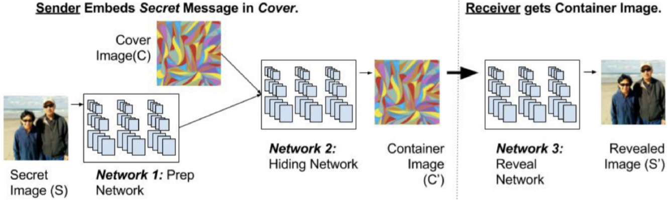 Figure 1 for Multi-Image Steganography Using Deep Neural Networks