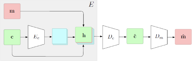 Figure 2 for Multi-Image Steganography Using Deep Neural Networks