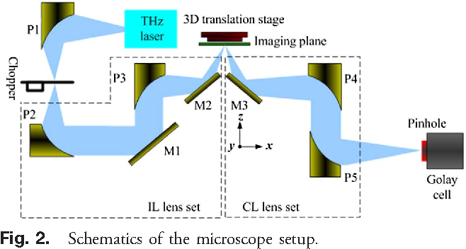 Figure 1 from 252 terahertz dual axis reflection confocal scanning schematic diagram of a dual axis confocal microscope fig ccuart Images